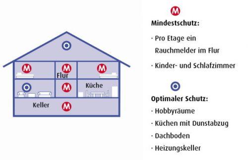 rauchmelder sind lebensretter f r ein sicheres zuhause weil jede sekunde z hlt thomas. Black Bedroom Furniture Sets. Home Design Ideas